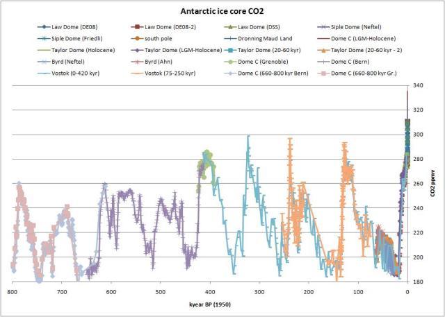 Concentração de CO2 ao longo do tempo, de acordo com dados de colunas de gelo da Antártica.