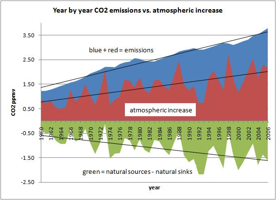 CO2 mass balance