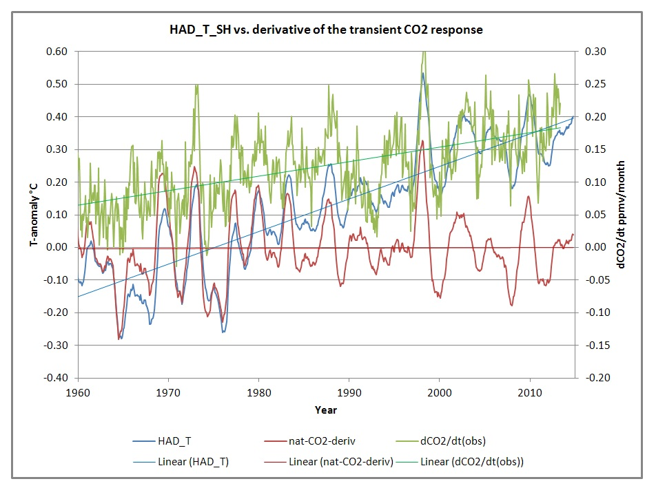 what is the relationship between temperature and atmospheric co2 concentrations