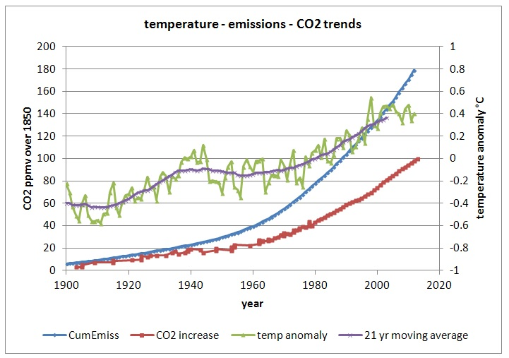 Natural Emissions Of So Vs Anthropogenic